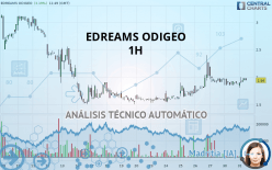 EDREAMS ODIGEO - 1H