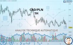 CAD/PLN - 1H