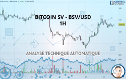 BITCOIN SV - BSV/USD - 1 час