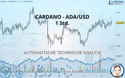 CARDANO - ADA/USD - 1 час