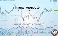 IOTA - MIOTA/USD - 1 час