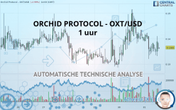 ORCHID PROTOCOL - OXT/USD - 1 uur