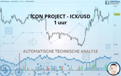 ICON PROJECT - ICX/USD - 1 uur