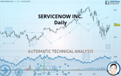 SERVICENOW INC. - Daily