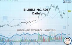 BILIBILI INC. ADS - Daily