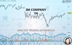 3M COMPANY - 1 час