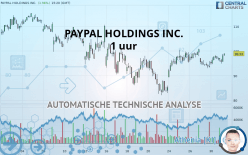 PAYPAL HOLDINGS INC. - 1 uur