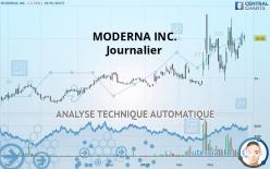 MODERNA INC. - Journalier