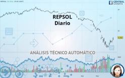 REPSOL - Daily