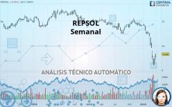 REPSOL - Weekly