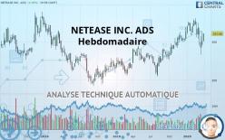 NETEASE INC. ADS - Viikoittain