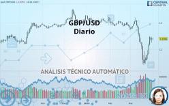 GBP/USD - 每日
