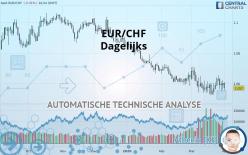 EUR/CHF - 每日