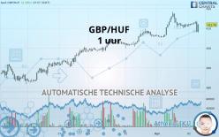GBP/HUF - 1 uur