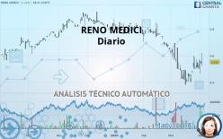 RENO MEDICI - Diario