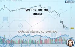WTI CRUDE OIL - 每日