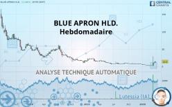 BLUE APRON HLD. - Veckovis