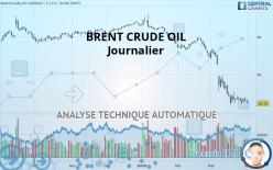 BRENT CRUDE OIL - 每日