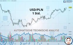 USD/PLN - 1H