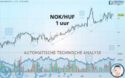 NOK/HUF - 1H