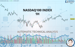 NASDAQ100 INDEX - 1 час
