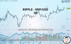 RIPPLE - XRP/USD - 1 tim