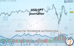 USD/JPY - Dagligen