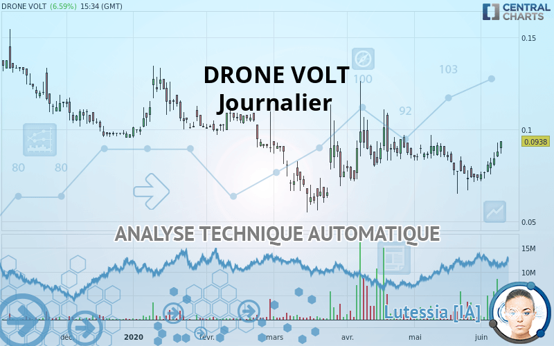 Drone volt action