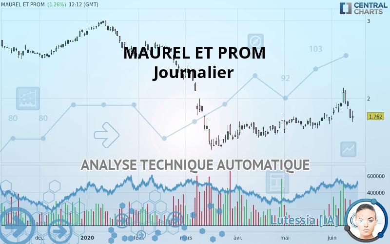 Analyse technique MAUREL ET PROM - Journalier - publiée le ...