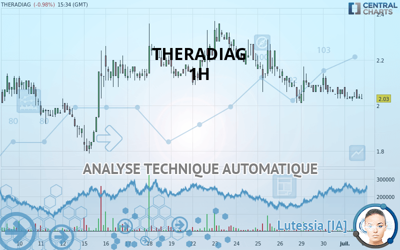 forex 16 02 analyse graphique hebdomadaire