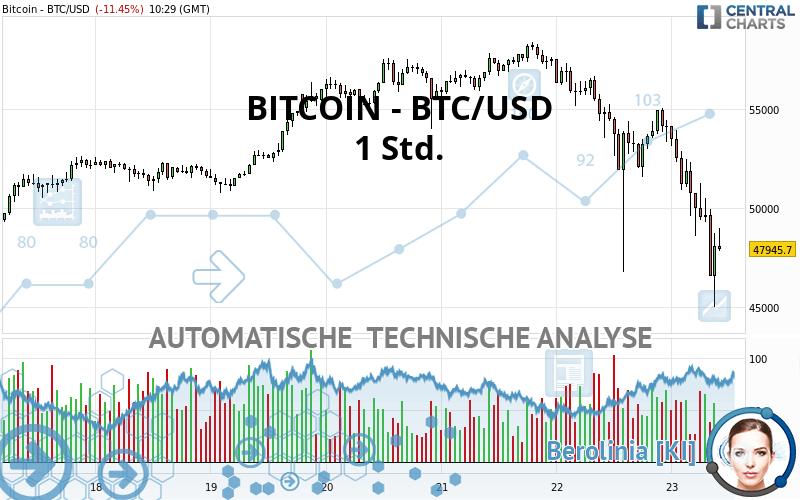 usd a 1 bitcoin)
