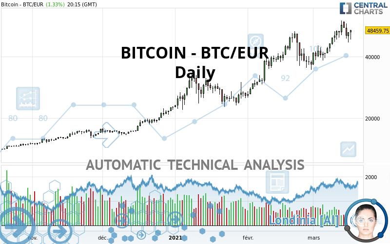 Converti da Euro a Bitcoin   EUR / BTC Convertitore di valute - Valuta EX