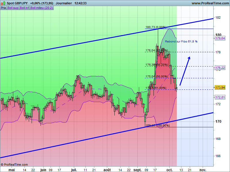 Forex 8 jours