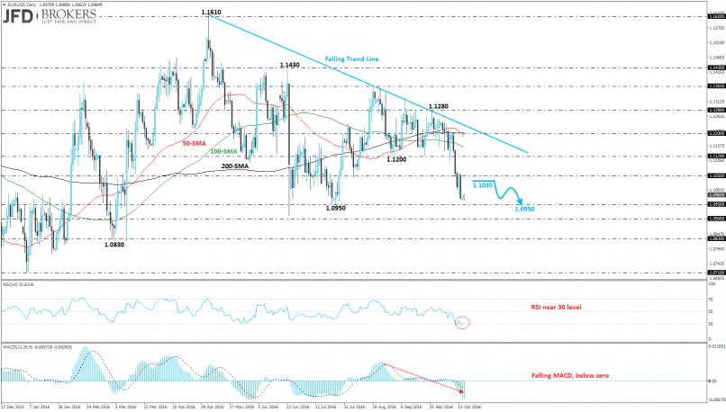 EUR/USD - EUR/USD Plunged 2% Last Week