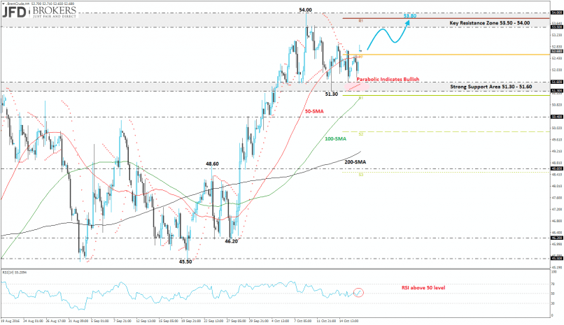 BRENT CRUDE OIL - 4H