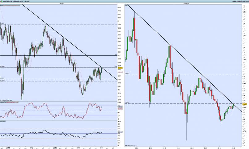 Chart - Schweizer Franken - Kanadischer Dollar