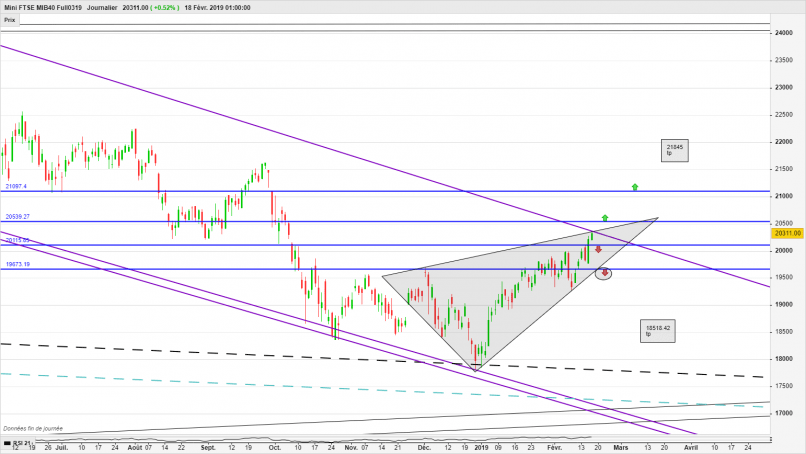 FTSE MIB40 INDEX - Journalier