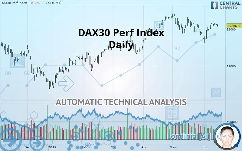 DAX30 Perf Index - Daily - Technical analysis published on