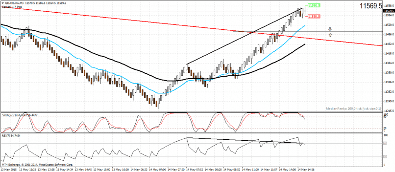 DAX30 Perf Index - DAX - Renko Analysis - 05/14/2015