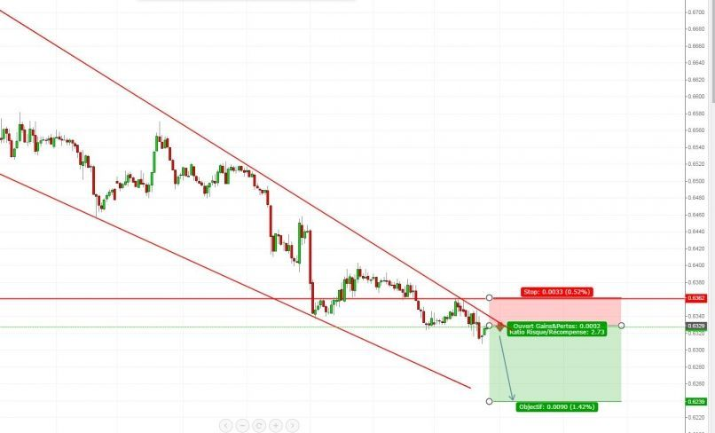 Related news NZD/CHF