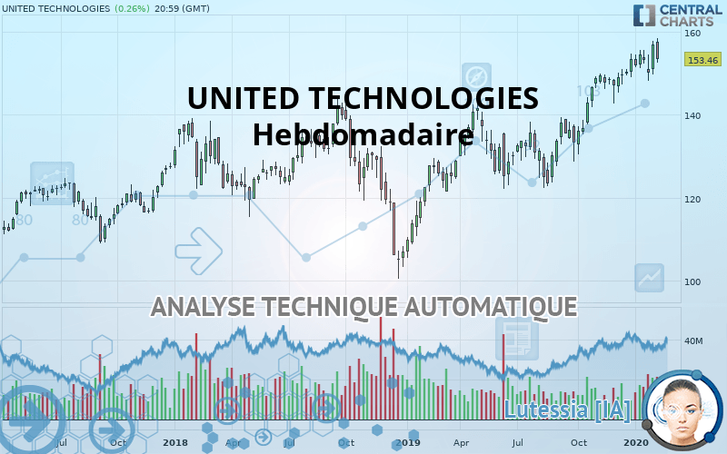 UNITED TECHNOLOGIES - Hebdomadaire