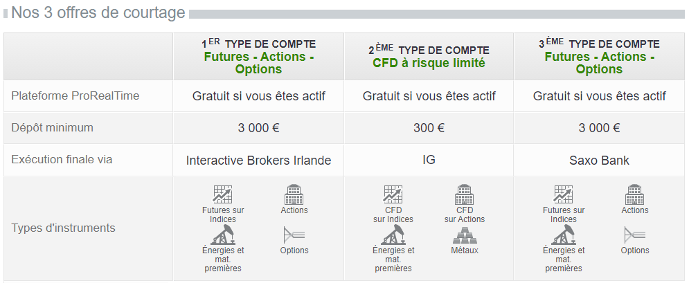Offres de courtage ProRealTime Trading