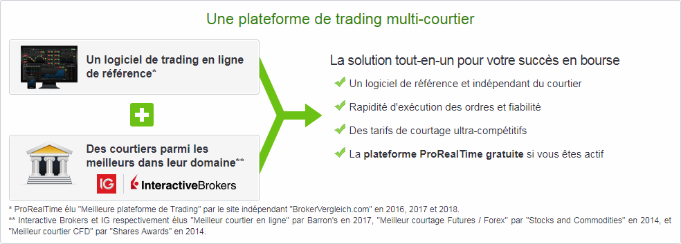 Offres ProRealTime Trading