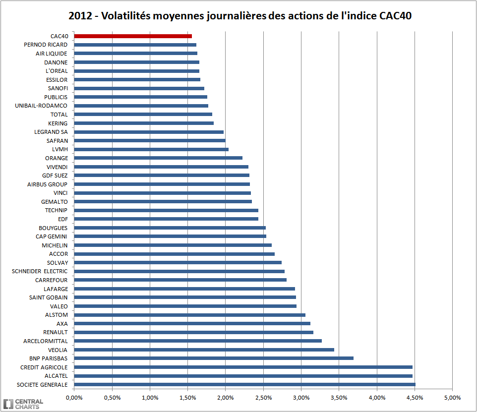 volatilité action CAC 40 2012