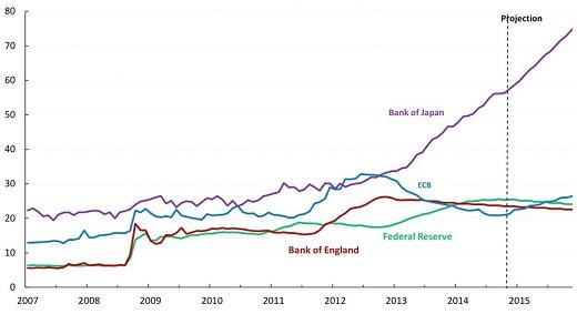 bilan banque centrale qe