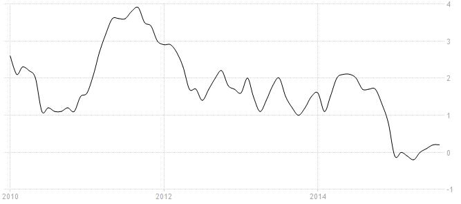 cpi us inflation