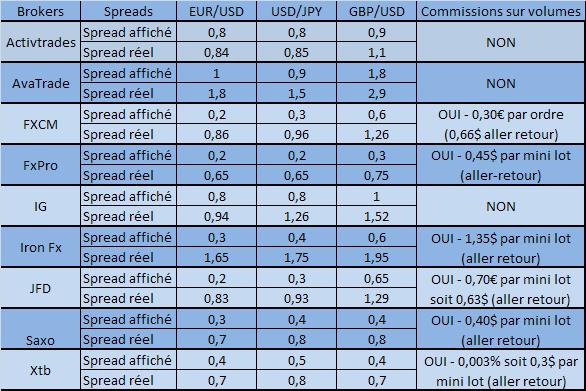 Forex spread fixe le plus bas