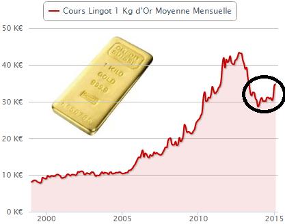 graphique cours or physique