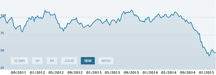 graphique cours petrole wti
