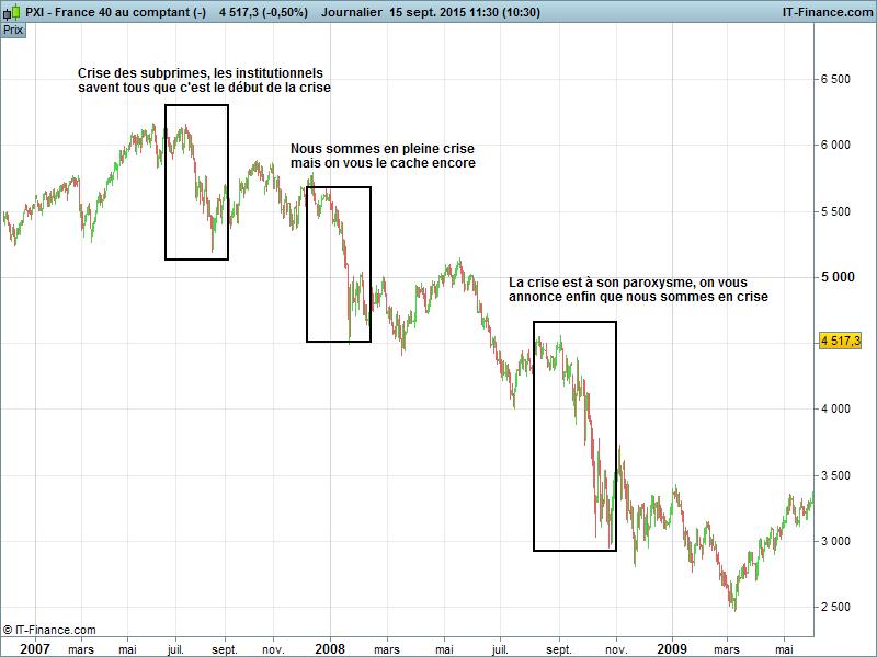 crise-cac40-subprimes-2008 malheur